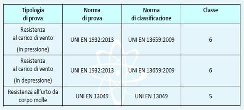 tabella prove Giordano